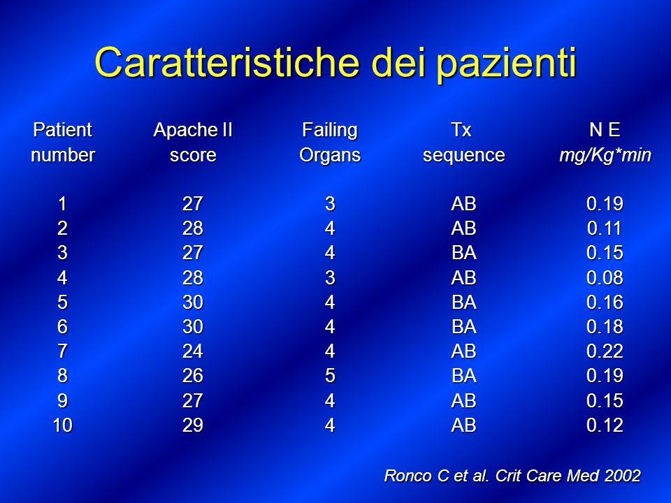 Patientnumber12345678910 Apache II score27282728303024262729FailingOrgans3443444544TxsequenceABABBAABBABAABBAABAB N E mg/Kg*min0.190.110.150.080.160.1