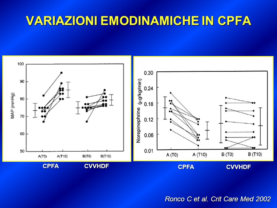 VARIAZIONI EMODINAMICHE IN CPFA Ronco C et al. Crit Care Med 2002 CPFACVVHDF CPFACVVHDF