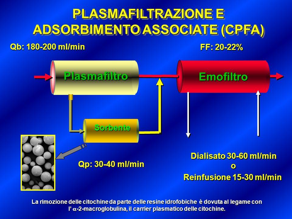 PLASMAFILTRAZIONE E ADSORBIMENTO ASSOCIATE (CPFA) Sorbente Emofiltro Plasmafilter Dialisato 30-60 ml/min o Reinfusione 15-30 ml/min Plasmafiltro Qp: 3