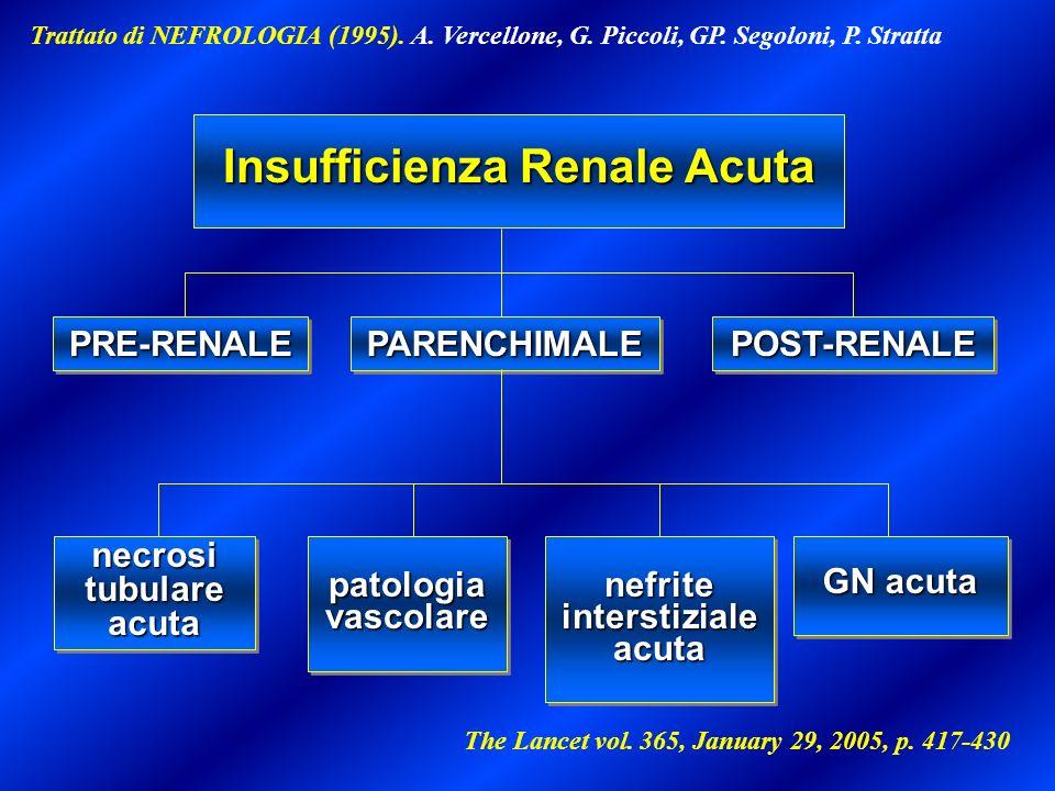 PRE-RENALEPRE-RENALEPARENCHIMALEPARENCHIMALEPOST-RENALEPOST-RENALE necrosi tubulare acuta patologia vascolare nefrite interstiziale acuta GN acuta Ins