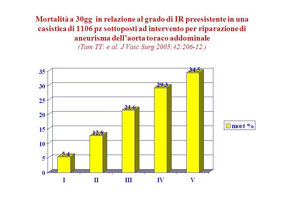 Mortalità a 30gg in relazione al grado di IR preesistente in una casistica di 1106 pz sottoposti ad intervento per riparazione di aneurisma dellaorta toraco addominale (Tam TT: e al.
