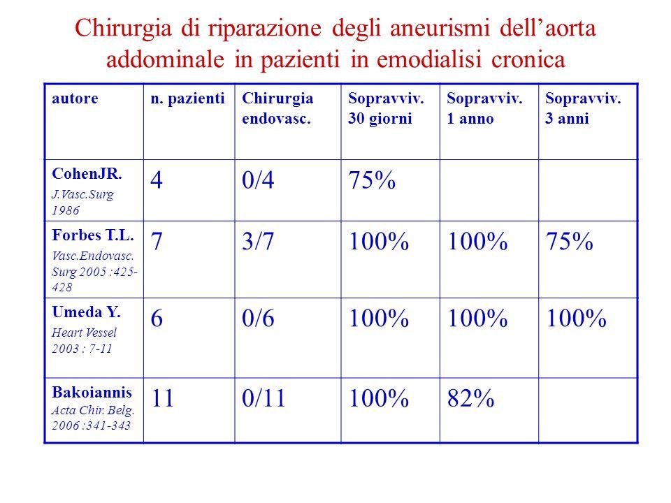 Chirurgia di riparazione degli aneurismi dellaorta addominale in pazienti in emodialisi cronica autoren.