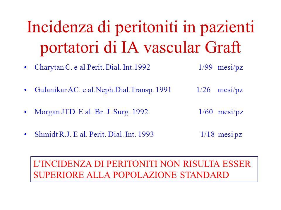 Incidenza di peritoniti in pazienti portatori di IA vascular Graft Charytan C.