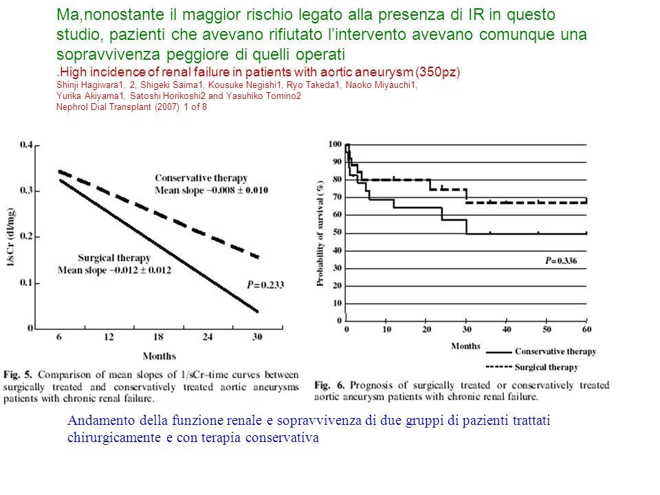 Ma,nonostante il maggior rischio legato alla presenza di IR in questo studio, pazienti che avevano rifiutato lintervento avevano comunque una sopravvivenza peggiore di quelli operati.High incidence of renal failure in patients with aortic aneurysm (350pz) Shinji Hagiwara1, 2, Shigeki Saima1, Kousuke Negishi1, Ryo Takeda1, Naoko Miyauchi1, Yurika Akiyama1, Satoshi Horikoshi2 and Yasuhiko Tomino2 Nephrol Dial Transplant (2007) 1 of 8 Andamento della funzione renale e sopravvivenza di due gruppi di pazienti trattati chirurgicamente e con terapia conservativa