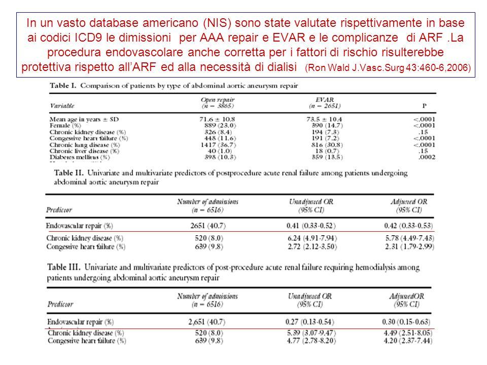 In un vasto database americano (NIS) sono state valutate rispettivamente in base ai codici ICD9 le dimissioni per AAA repair e EVAR e le complicanze di ARF.La procedura endovascolare anche corretta per i fattori di rischio risulterebbe protettiva rispetto allARF ed alla necessità di dialisi (Ron Wald J.Vasc.Surg 43:460-6,2006)