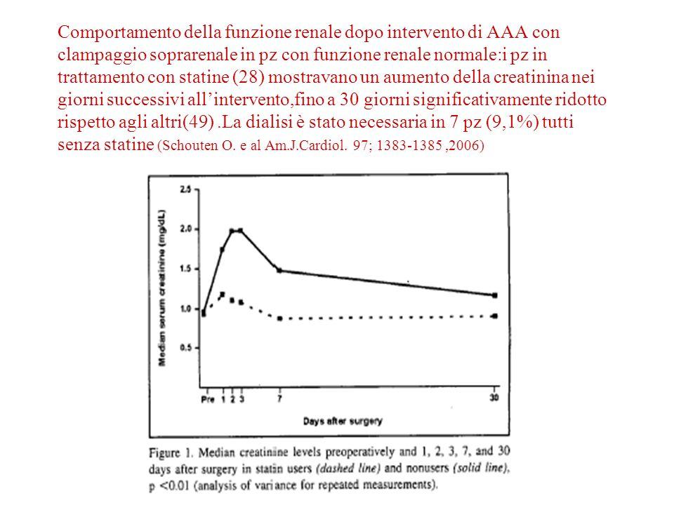 Comportamento della funzione renale dopo intervento di AAA con clampaggio soprarenale in pz con funzione renale normale:i pz in trattamento con statine (28) mostravano un aumento della creatinina nei giorni successivi allintervento,fino a 30 giorni significativamente ridotto rispetto agli altri(49).La dialisi è stato necessaria in 7 pz (9,1%) tutti senza statine (Schouten O.