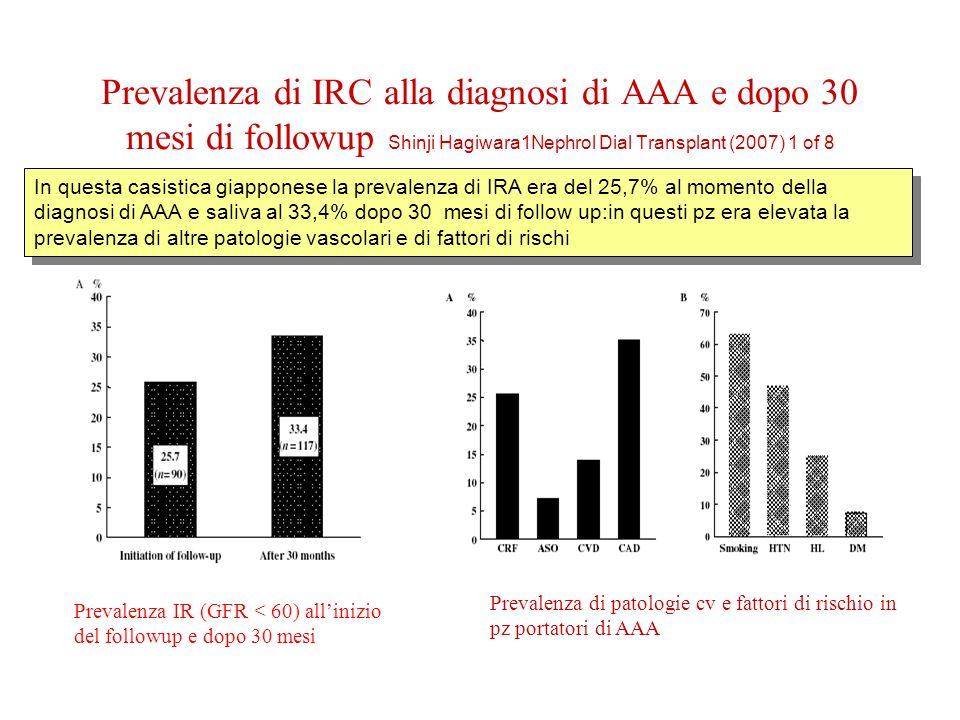 Prevalenza di IRC alla diagnosi di AAA e dopo 30 mesi di followup Shinji Hagiwara1Nephrol Dial Transplant (2007) 1 of 8 Prevalenza IR (GFR < 60) allinizio del followup e dopo 30 mesi Prevalenza di patologie cv e fattori di rischio in pz portatori di AAA In questa casistica giapponese la prevalenza di IRA era del 25,7% al momento della diagnosi di AAA e saliva al 33,4% dopo 30 mesi di follow up:in questi pz era elevata la prevalenza di altre patologie vascolari e di fattori di rischi