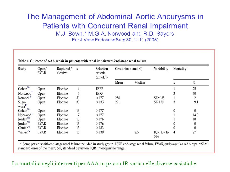 The Management of Abdominal Aortic Aneurysms in Patients with Concurrent Renal Impairment M.J.