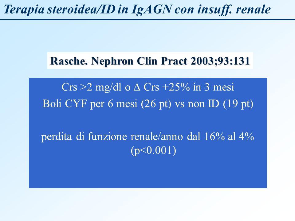 Terapia steroidea/ID in IgAGN con insuff. renale Crs >2 mg/dl o Crs +25% in 3 mesi Boli CYF per 6 mesi (26 pt) vs non ID (19 pt) perdita di funzione r