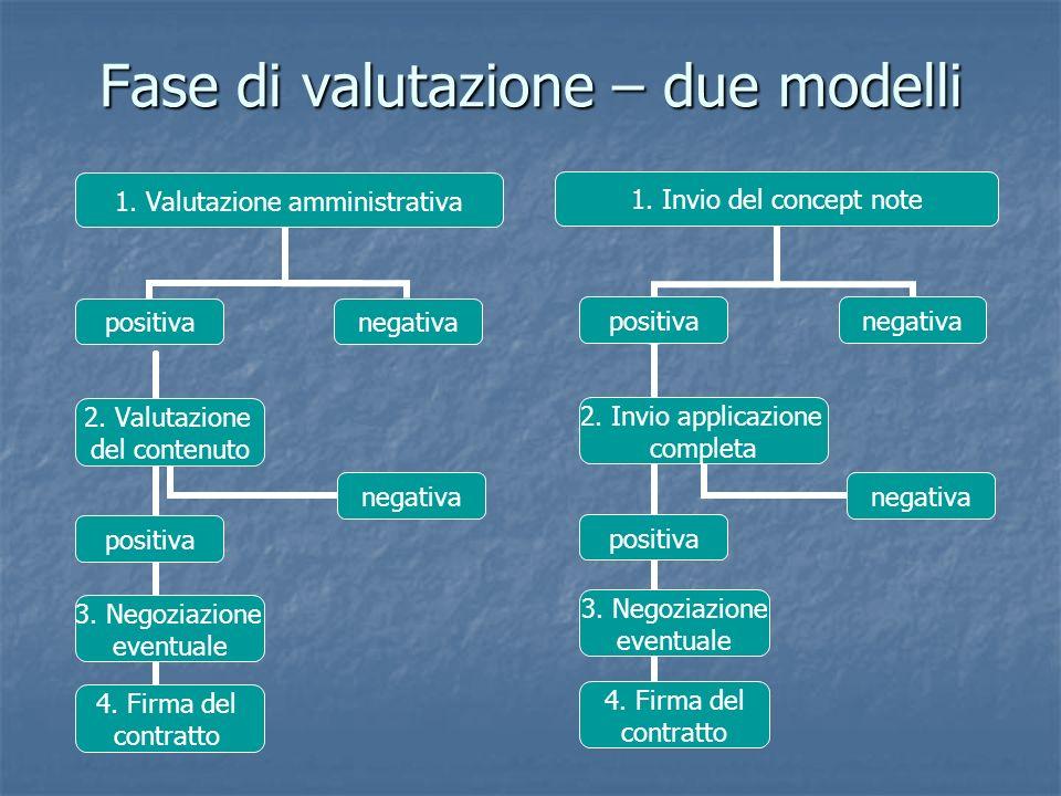 Fase di valutazione – due modelli 1. Valutazione amministrativa positiva 2.