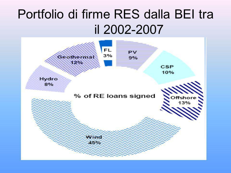 Portfolio di firme RES dalla BEI tra il 2002-2007