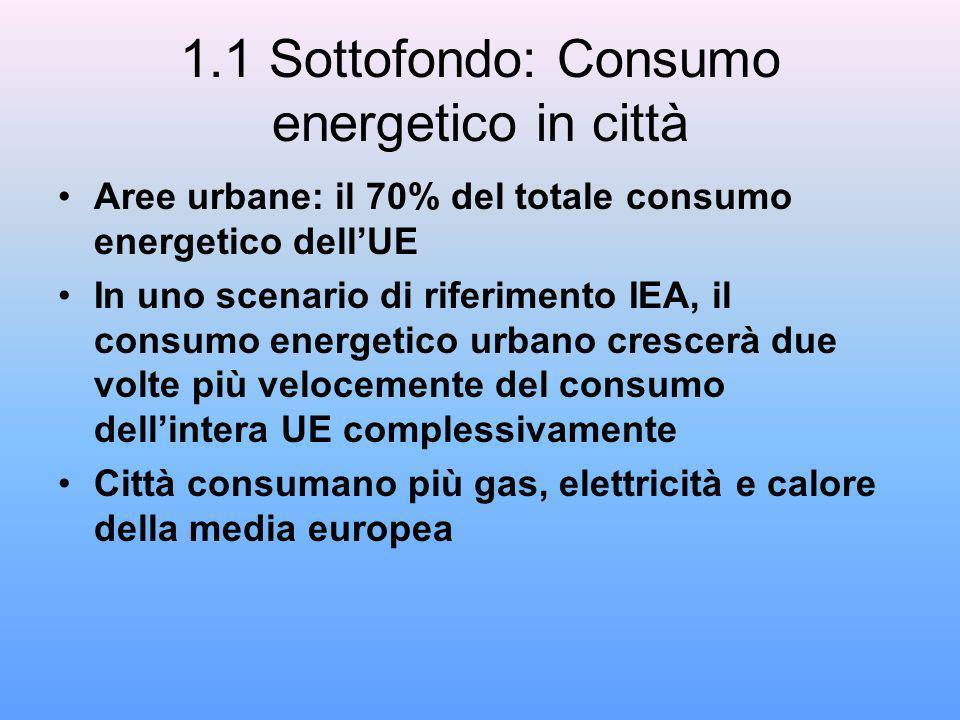 1.1 Sottofondo: Consumo energetico in città Aree urbane: il 70% del totale consumo energetico dellUE In uno scenario di riferimento IEA, il consumo energetico urbano crescerà due volte più velocemente del consumo dellintera UE complessivamente Città consumano più gas, elettricità e calore della media europea
