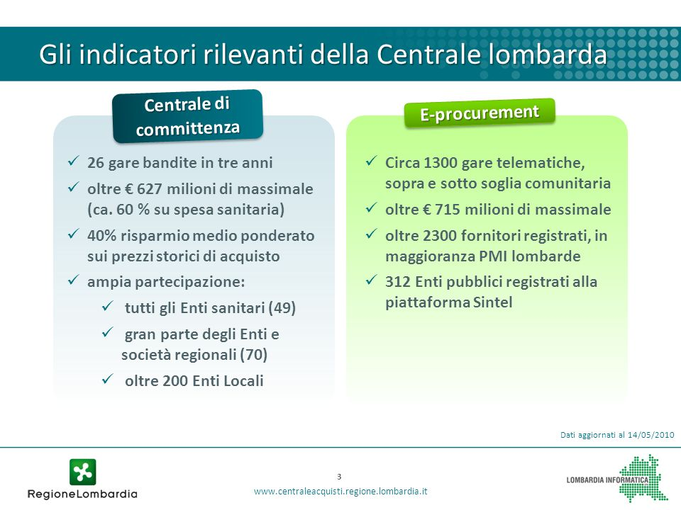 Gli indicatori rilevanti della Centrale lombarda Centrale di committenza 26 gare bandite in tre anni oltre 627 milioni di massimale (ca. 60 % su spesa