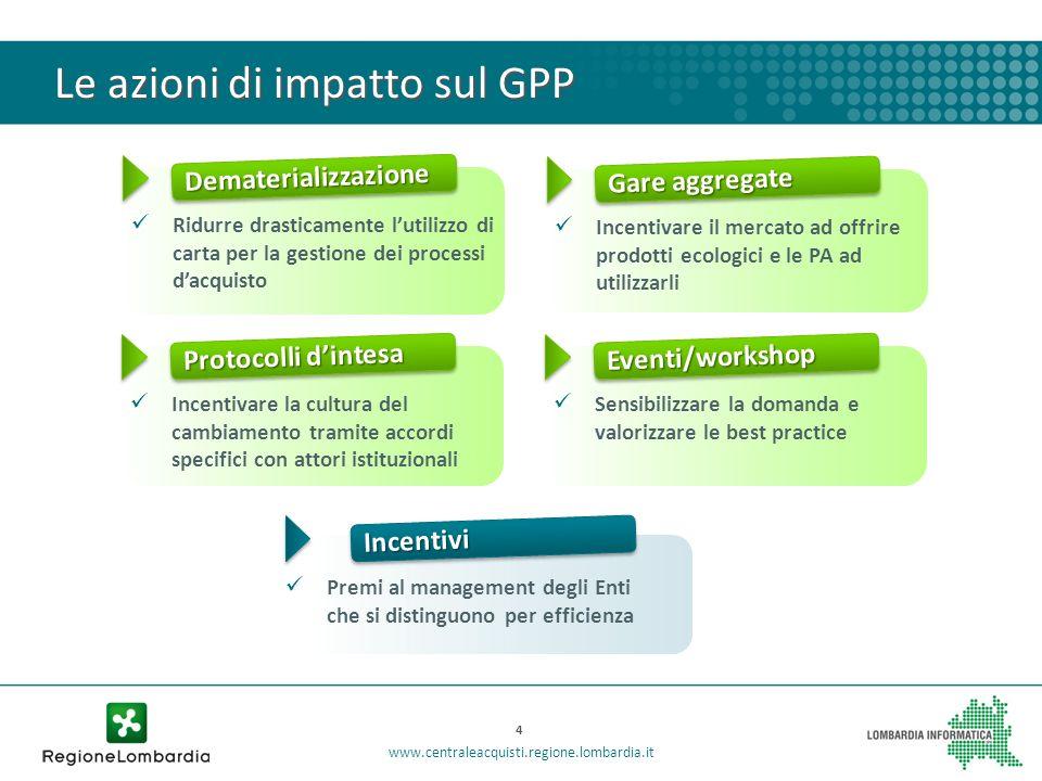 Le azioni di impatto sul GPP DematerializzazioneDematerializzazione Ridurre drasticamente lutilizzo di carta per la gestione dei processi dacquisto Ga