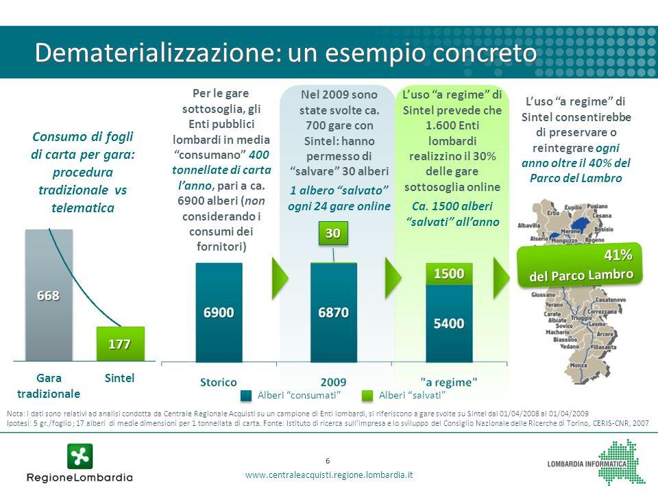 Luso a regime di Sintel consentirebbe di preservare o reintegrare ogni anno oltre il 40% del Parco del Lambro41% del Parco Lambro 41% Nota: i dati son