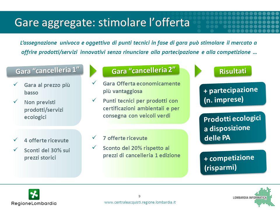 Gare aggregate: stimolare lofferta Lassegnazione univoca e oggettiva di punti tecnici in fase di gara può stimolare il mercato a offrire prodotti/serv