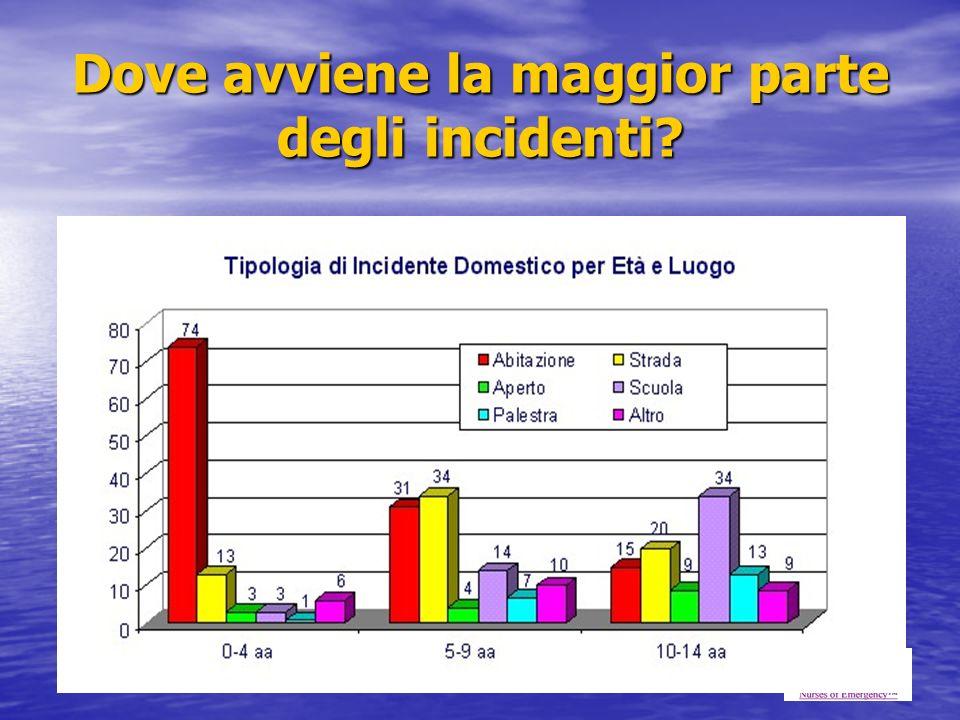 Dove avviene la maggior parte degli incidenti?