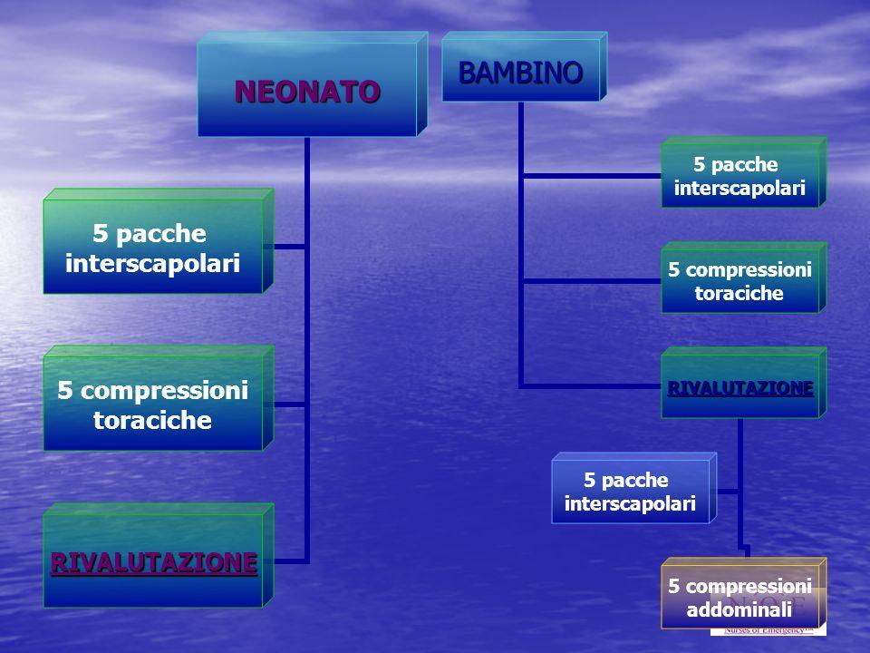 NEONATO 5 pacche interscapolari 5 compressioni toraciche RIVALUTAZIONE BAMBINO 5 pacche interscapolari 5 compressioni toraciche RIVALUTAZIONE 5 compre