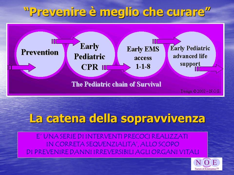 Prevenire è meglio che curare La catena della sopravvivenza E UNA SERIE DI INTERVENTI PRECOCI REALIZZATI IN CORRETA SEQUENZIALITA, ALLO SCOPO DI PREVE