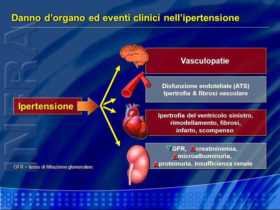 Ipertrofia ventricolare sinistra Rimodellamento ventricolare Mortalità Eventi coronarici Stroke Insufficienza cardiaca Tutti gli eventi cardiovascolari