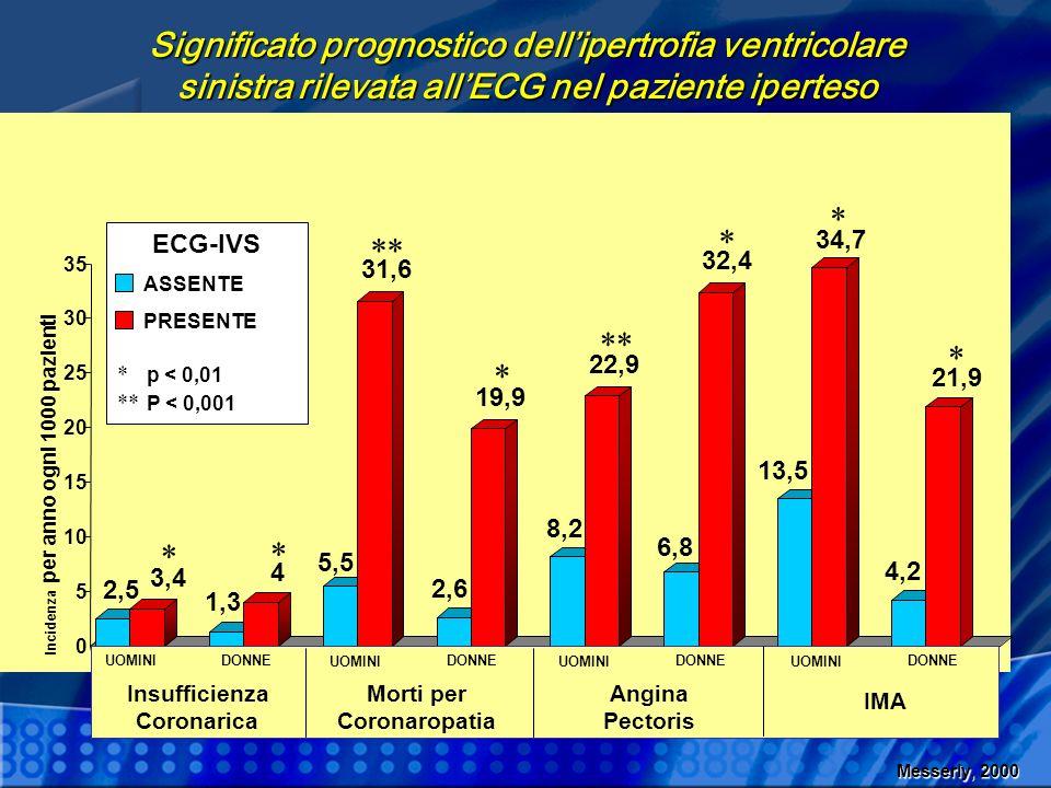 Lecocardiografia è risultata più sensibile e specifica rispetto ai vari criteri elettrocardiografici nellidentificare i pazienti con IVS.