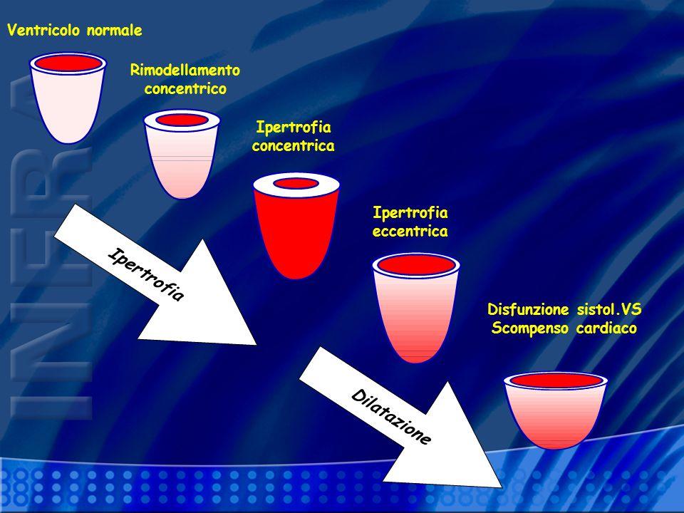 Ipertrofia Dilatazione Ventricolo normale Rimodellamento concentrico Ipertrofia concentrica Ipertrofia eccentrica Disfunzione sistol.VS Scompenso card