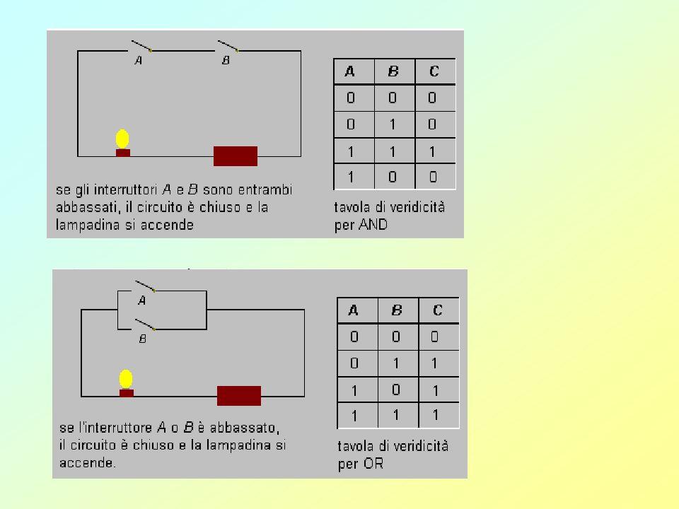 Off Switch 1 Switch 2 Lampadina On Off On Off On 0 0 0 0 0 0 0 0 1 1 0 0 0 0 1 1 0 0 1 1 1 1 1 1 Possiamo istituire una corrispondenza fra il comporta