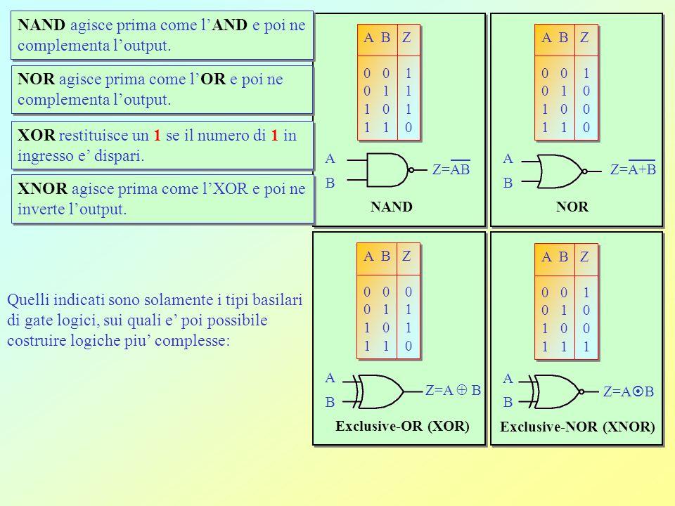 Operatori Logici o porte logiche Circuiti logici ( logic gate) per costruire reti logiche A B Z 0 0 0 0 1 0 1 0 0 1 1 1 A B Z 0 0 0 0 1 0 1 0 0 1 1 1