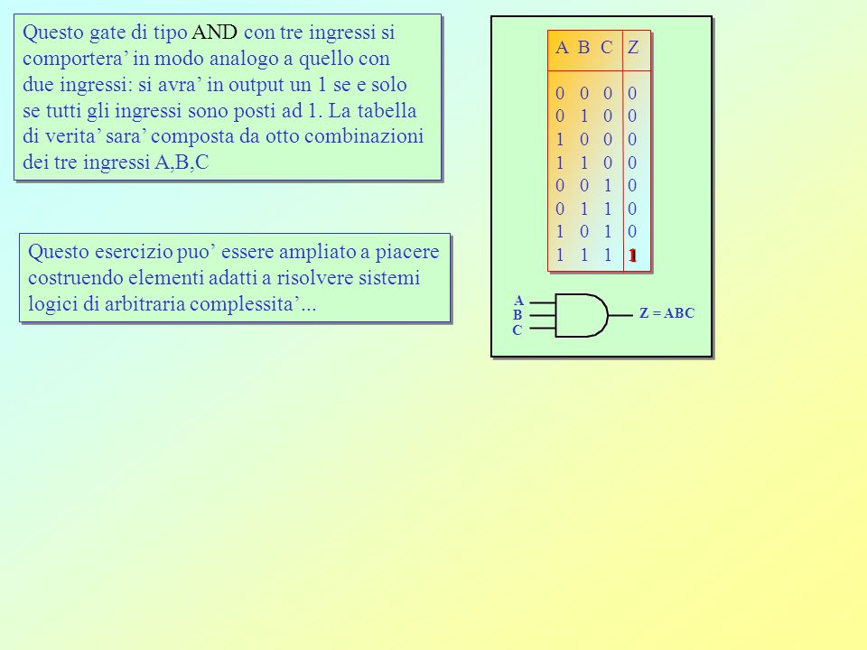 A B Z 0 0 1 0 1 1 1 0 1 1 1 0 A B Z 0 0 1 0 1 1 1 0 1 1 1 0 A B Z=AB NAND A B Z 0 0 1 0 1 0 1 0 0 1 1 0 A B Z 0 0 1 0 1 0 1 0 0 1 1 0 A B Z=A+B NOR A B Z 0 0 0 0 1 1 1 0 1 1 1 0 A B Z 0 0 0 0 1 1 1 0 1 1 1 0 A B Z=A B Exclusive-OR (XOR) A B Z 0 0 1 0 1 0 1 0 0 1 1 1 A B Z 0 0 1 0 1 0 1 0 0 1 1 1 A B Z=A B Exclusive-NOR (XNOR) NAND agisce prima come lAND e poi ne complementa loutput.