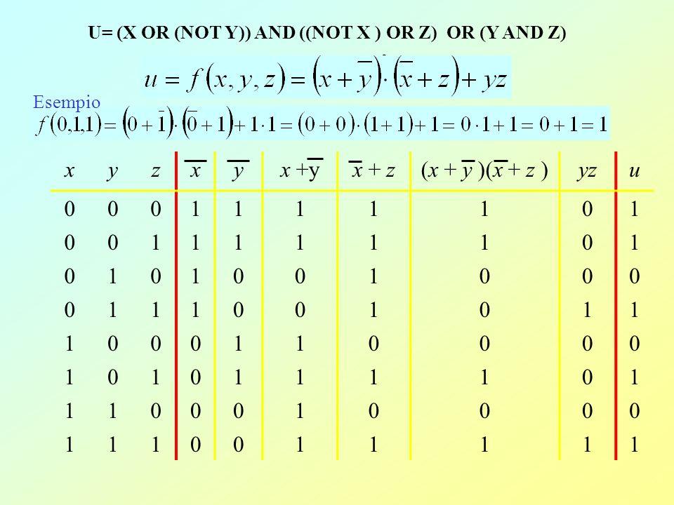 Funzioni Logiche Data una espressione booleana si può trovare la tabella della verità che la rappresenta.
