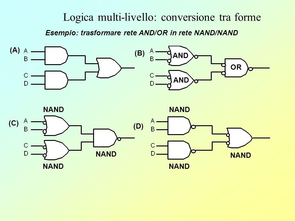 Logica multi-livello: conversione tra forme Equivalenza AND/NOR Si possono convertire reti con AND ed OR in reti con NAND e NOR, introducendo le inversioni opportune (bolle) Per mantenere i livelli logici, ogni inversione deve avere uninversione corrispondente Si possono convertire reti con AND ed OR in reti con NAND e NOR, introducendo le inversioni opportune (bolle) Per mantenere i livelli logici, ogni inversione deve avere uninversione corrispondente AA BB A 0 0 1 1 A 1 1 0 0 B 0 1 0 1 B 1 0 1 0 A B 0 0 0 1 A +B 0 0 0 1 AA B B A B 1 0 0 0 A +B 1 0 0 0 AND NOR