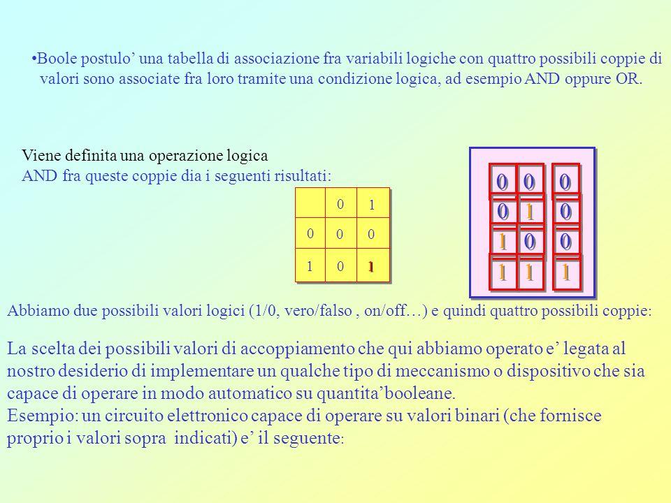 Boole postulo una tabella di associazione fra variabili logiche con quattro possibili coppie di valori sono associate fra loro tramite una condizione logica, ad esempio AND oppure OR.
