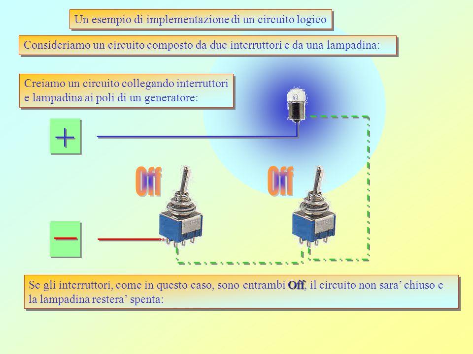 + + _ _ Un esempio di implementazione di un circuito logico Consideriamo un circuito composto da due interruttori e da una lampadina: Creiamo un circuito collegando interruttori e lampadina ai poli di un generatore: Creiamo un circuito collegando interruttori e lampadina ai poli di un generatore: Off Se gli interruttori, come in questo caso, sono entrambi Off, il circuito non sara chiuso e la lampadina restera spenta: