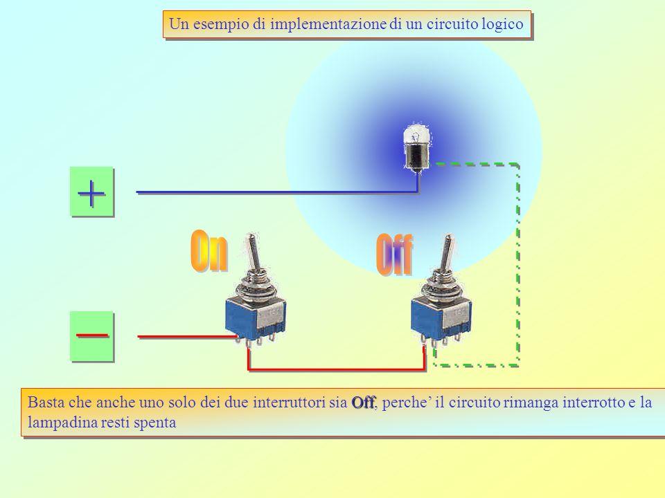 + + _ _ Un esempio di implementazione di un circuito logico Consideriamo un circuito composto da due interruttori e da una lampadina: Creiamo un circu