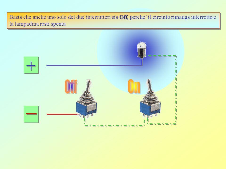+ + _ _ Off Basta che anche uno solo dei due interruttori sia Off, perche il circuito rimanga interrotto e la lampadina resti spenta Off Basta che anche uno solo dei due interruttori sia Off, perche il circuito rimanga interrotto e la lampadina resti spenta Un esempio di implementazione di un circuito logico