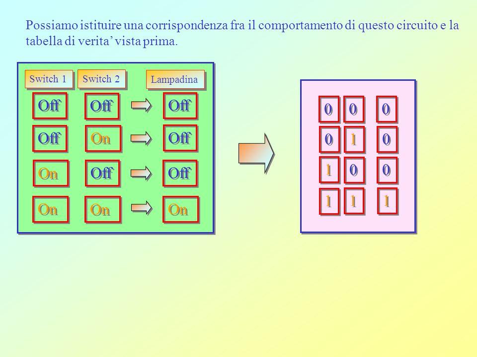 Off Switch 1 Switch 2 Lampadina On Off On Off On 0 0 0 0 0 0 0 0 1 1 0 0 0 0 1 1 0 0 1 1 1 1 1 1 Possiamo istituire una corrispondenza fra il comportamento di questo circuito e la tabella di verita vista prima.