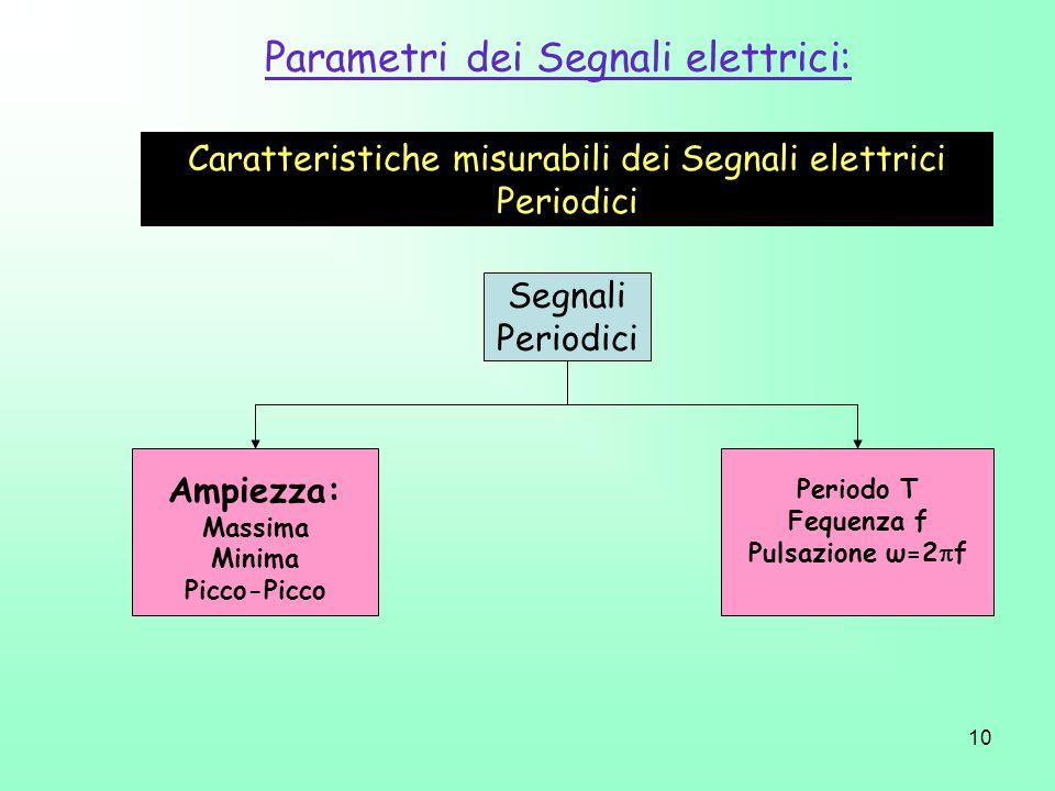 10 Parametri dei Segnali elettrici: Segnali Periodici Ampiezza: Massima Minima Picco-Picco Caratteristiche misurabili dei Segnali elettrici Periodici