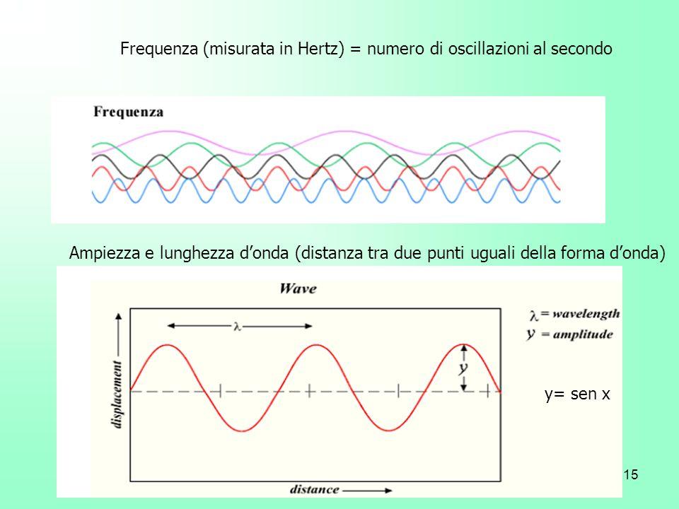 15 Ampiezza e lunghezza donda (distanza tra due punti uguali della forma donda) Frequenza (misurata in Hertz) = numero di oscillazioni al secondo y= s