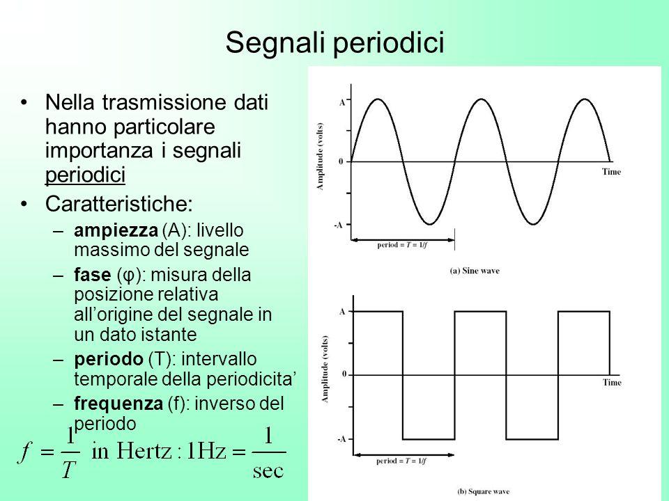 17 Segnali periodici Nella trasmissione dati hanno particolare importanza i segnali periodici Caratteristiche: –ampiezza (A): livello massimo del segn