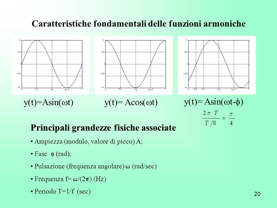 20 Caratteristiche fondamentali delle funzioni armoniche Principali grandezze fisiche associate Ampiezza (modulo, valore di picco) A; Fase rad ; Pulsa