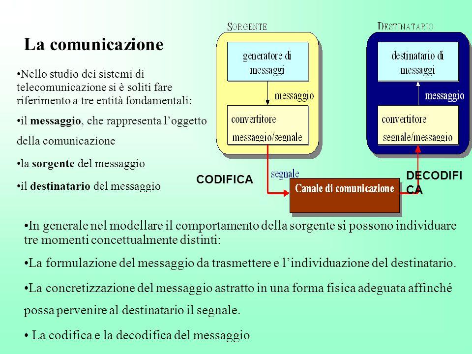 La comunicazione Nello studio dei sistemi di telecomunicazione si è soliti fare riferimento a tre entità fondamentali: il messaggio, che rappresenta l