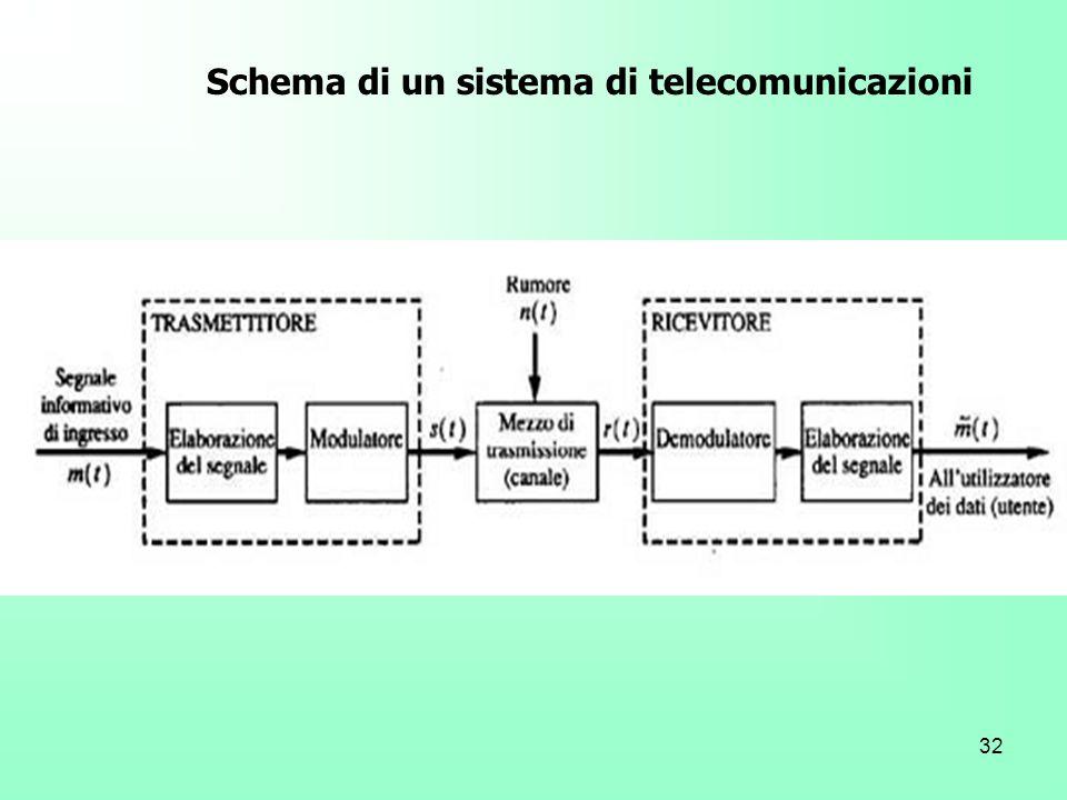 32 Schema di un sistema di telecomunicazioni