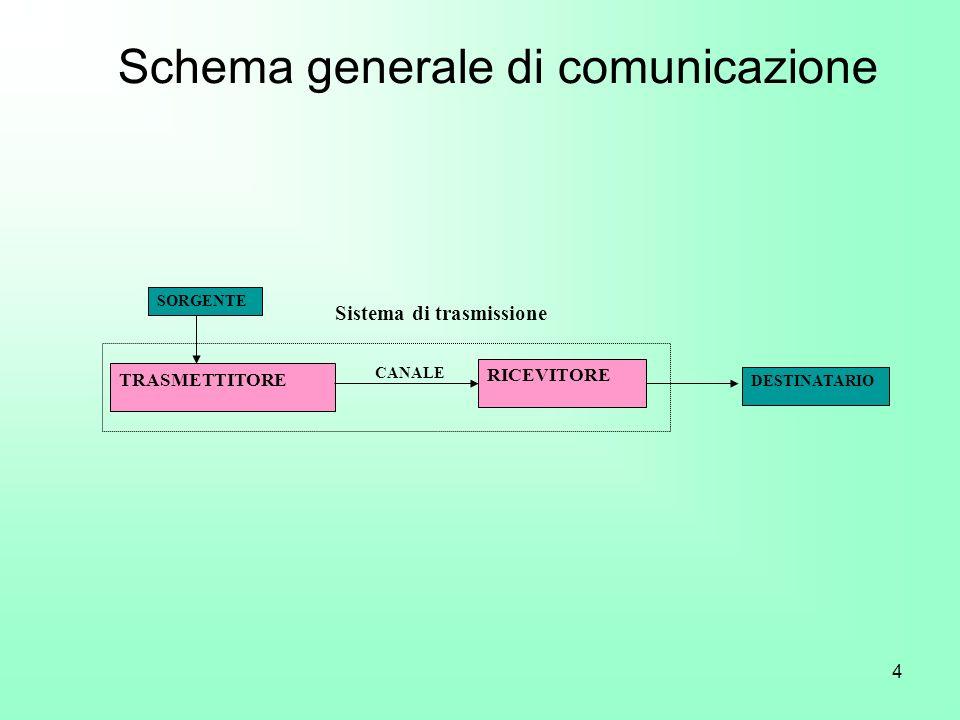 4 Schema generale di comunicazione SORGENTE TRASMETTITORE CANALE RICEVITORE DESTINATARIO Sistema di trasmissione