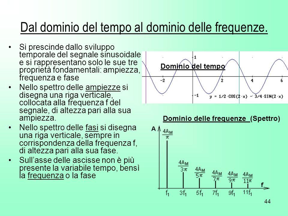 44 Dal dominio del tempo al dominio delle frequenze. Si prescinde dallo sviluppo temporale del segnale sinusoidale e si rappresentano solo le sue tre