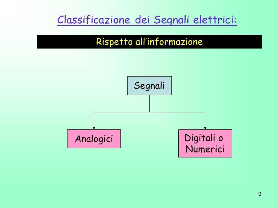 Classificazione dei Segnali - segnale analogico: segnale a tempo continuo e ad ampiezza continua - segnale numerico (o digitale): segnale a tempo discreto e ad ampiezza quantizzata.