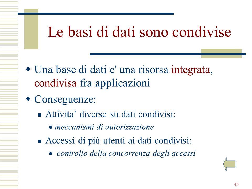 41 Le basi di dati sono condivise Una base di dati e' una risorsa integrata, condivisa fra applicazioni Conseguenze: Attivita' diverse su dati condivi