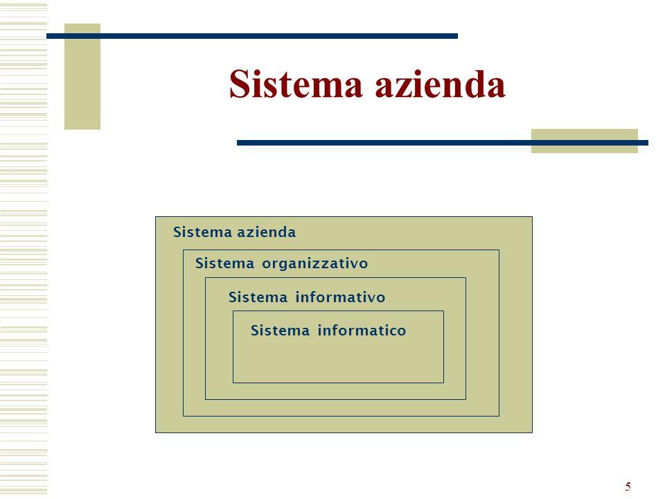 5 Sistema azienda Sistema organizzativo Sistema informativo Sistema informatico
