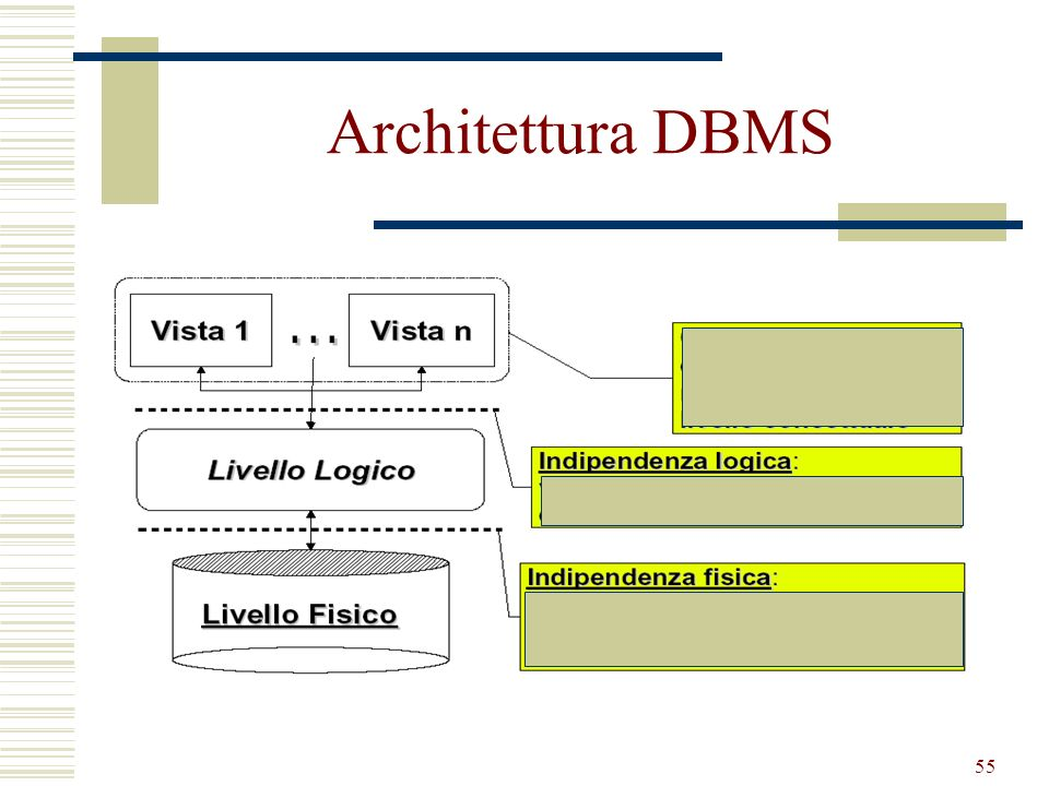55 Architettura DBMS