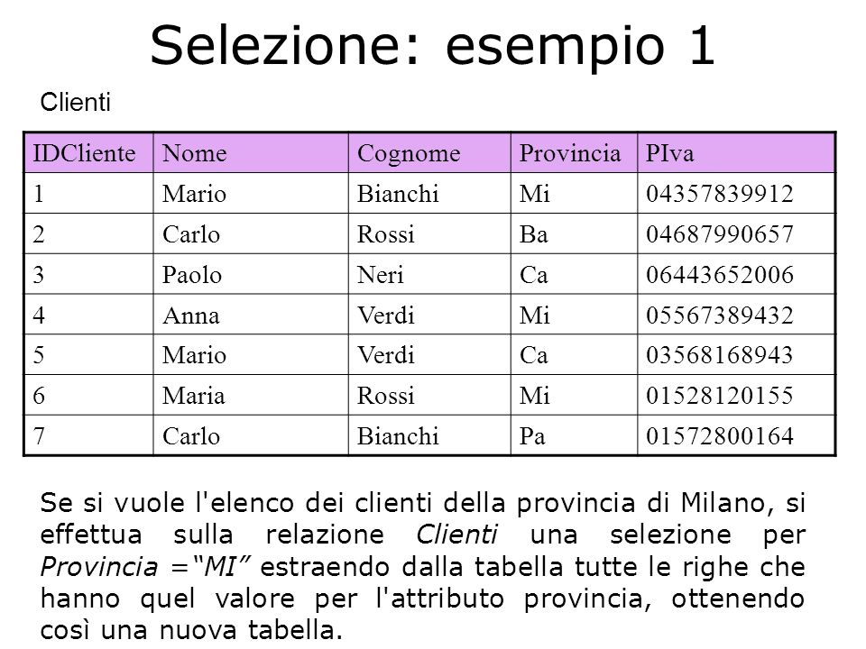 IDClienteNomeCognomeProvinciaPIva 1MarioBianchiMi04357839912 4AnnaVerdiMi05567389432 6MariaRossiMi01528120155 Selezione: esempio 1