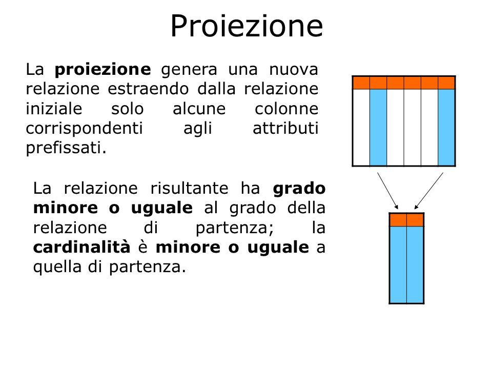 Proiezione La relazione risultante ha grado minore o uguale al grado della relazione di partenza; la cardinalità è minore o uguale a quella di partenz
